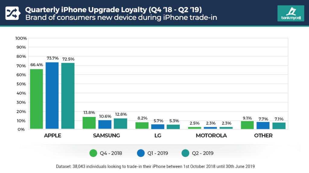 iPhone Trade-in Vs. Brand Retention