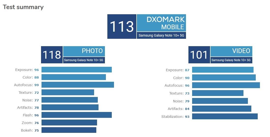 DxOMark Mobile Samsung Galaxy Note 10+ 5G