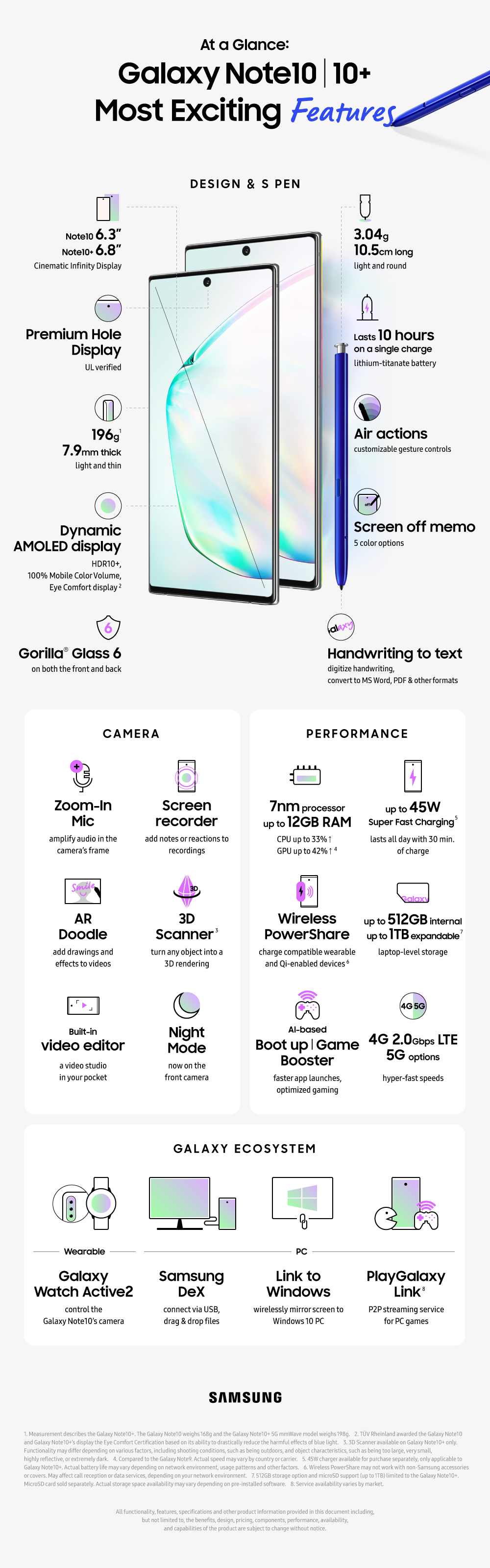 Infographic Galaxy Note10