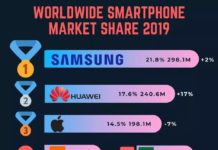 iaumreview canalys global smartphone market q4 2019