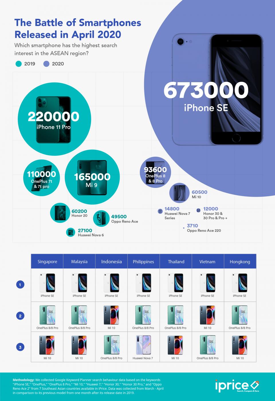 Smartphones April 2020 iPrice